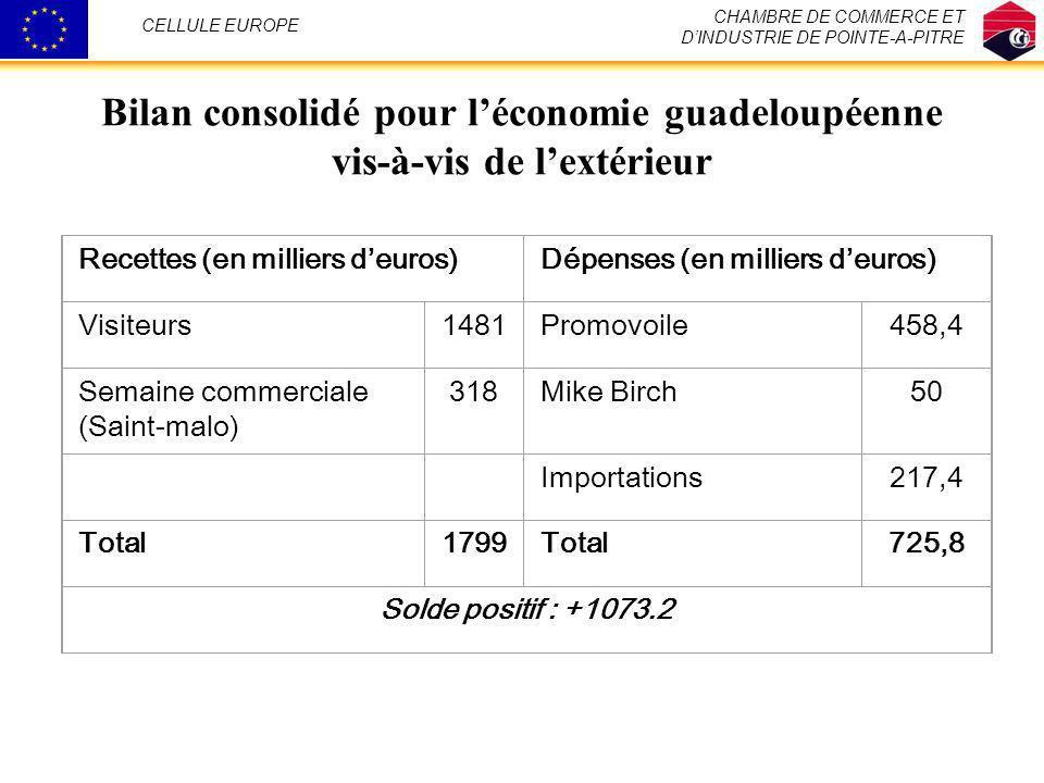CHAMBRE DE COMMERCE ET D'INDUSTRIE DE POINTE-A-PITRE. CELLULE EUROPE. Bilan consolidé pour l'économie guadeloupéenne vis-à-vis de l'extérieur.