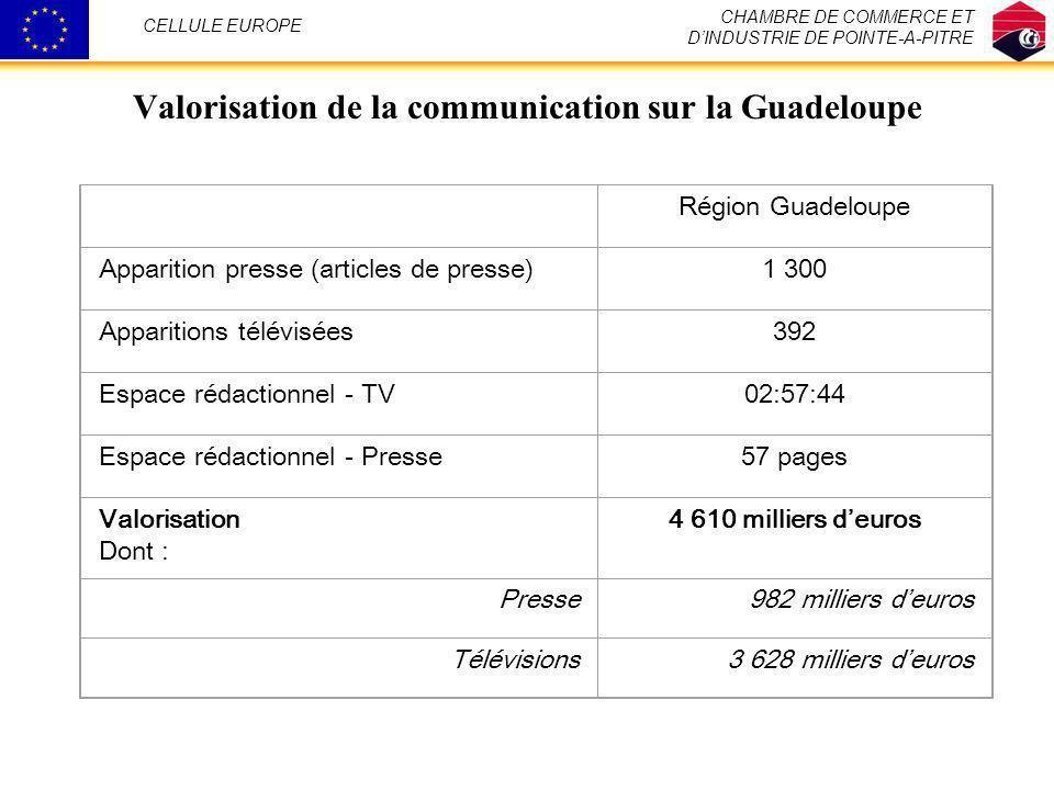 Valorisation de la communication sur la Guadeloupe