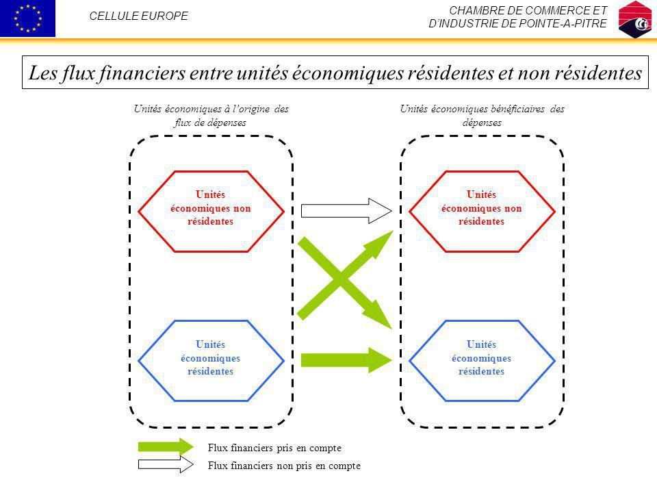 Unités économiques résidentes Unités économiques non résidentes