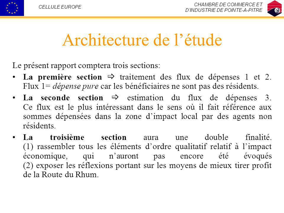 Architecture de l'étude