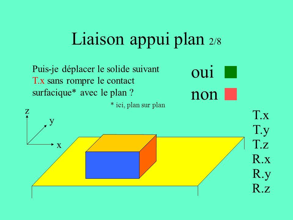 Liaison appui plan 2/8 oui non T.x T.y T.z R.x R.y R.z