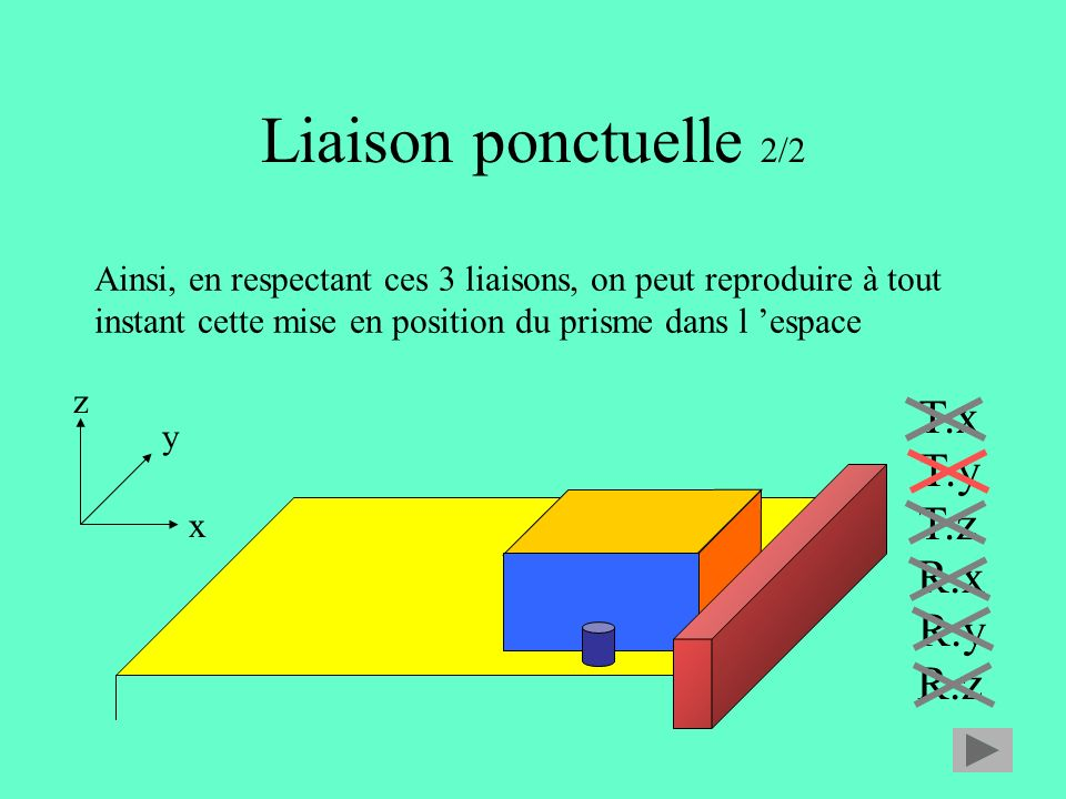 Liaison ponctuelle 2/2 T.x T.y T.z R.x R.y R.z