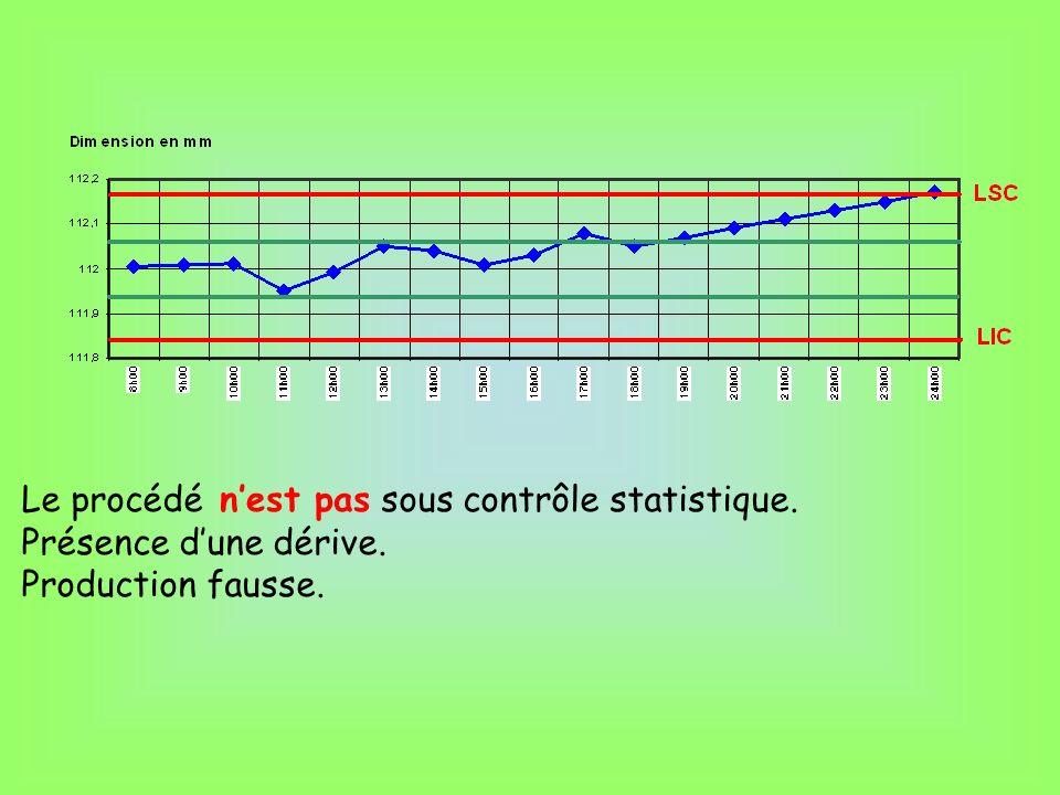Le procédé sous contrôle statistique.