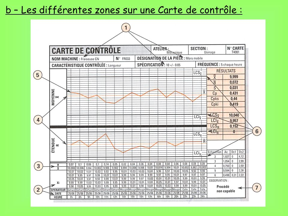 b – Les différentes zones sur une Carte de contrôle :