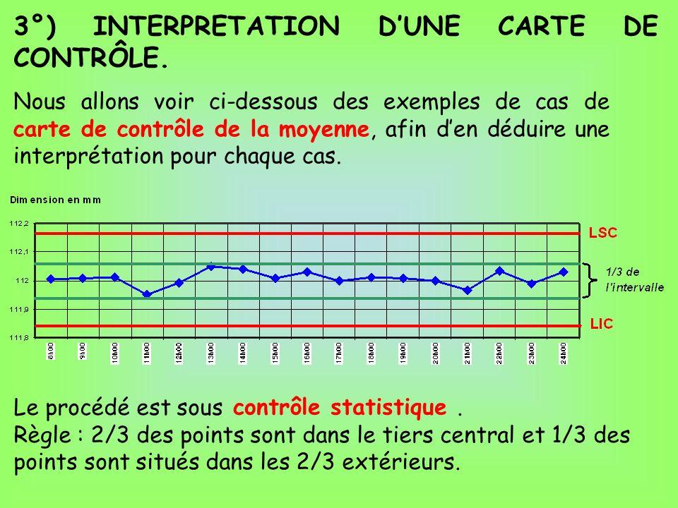 3°) INTERPRETATION D'UNE CARTE DE CONTRÔLE.