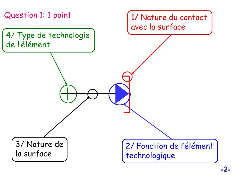 Question 1: 1 point 1/ Nature du contact avec la surface. 4/ Type de technologie de l'élément. 2/ Fonction de l'élément technologique.