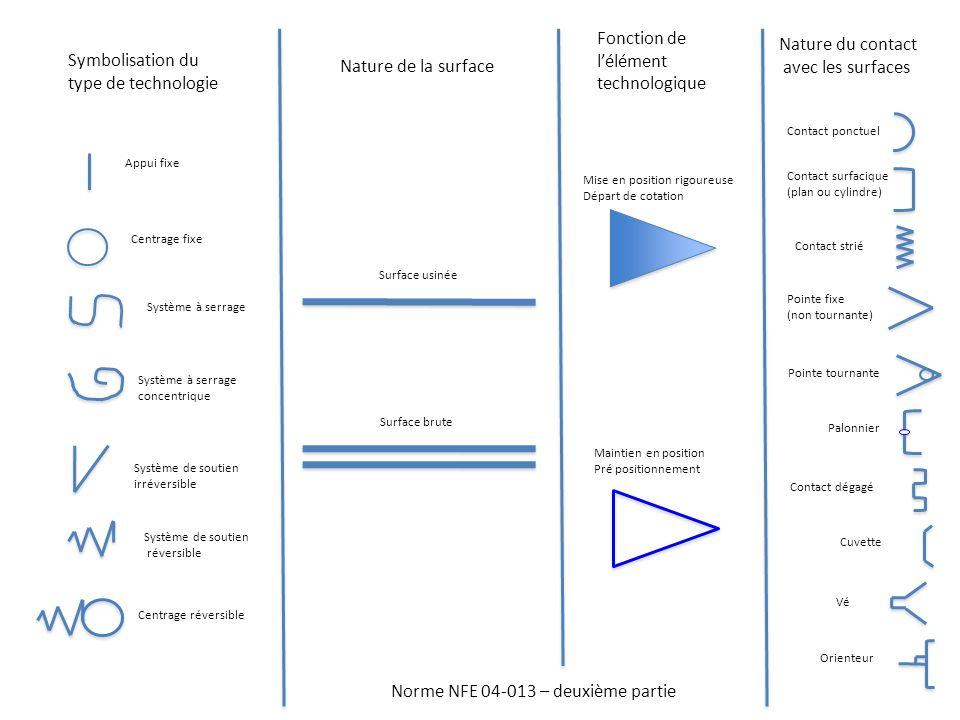 Norme NFE 04-013 – deuxième partie