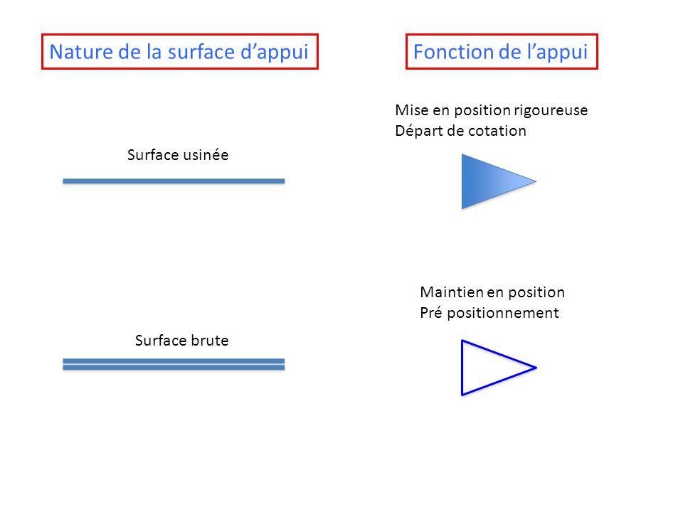 Nature de la surface d'appui Fonction de l'appui