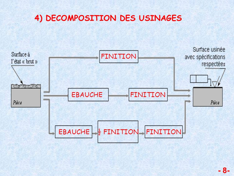 4) DECOMPOSITION DES USINAGES