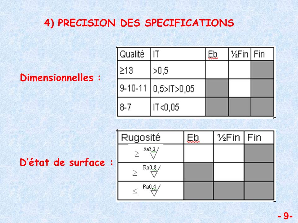 4) PRECISION DES SPECIFICATIONS