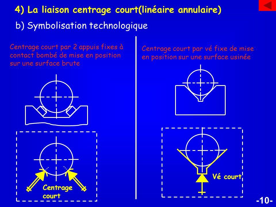 4) La liaison centrage court(linéaire annulaire)