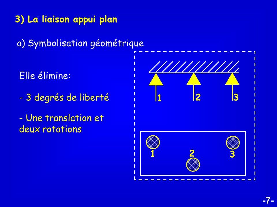 3) La liaison appui plan a) Symbolisation géométrique. Elle élimine: 1. 3. 2. - 3 degrés de liberté.