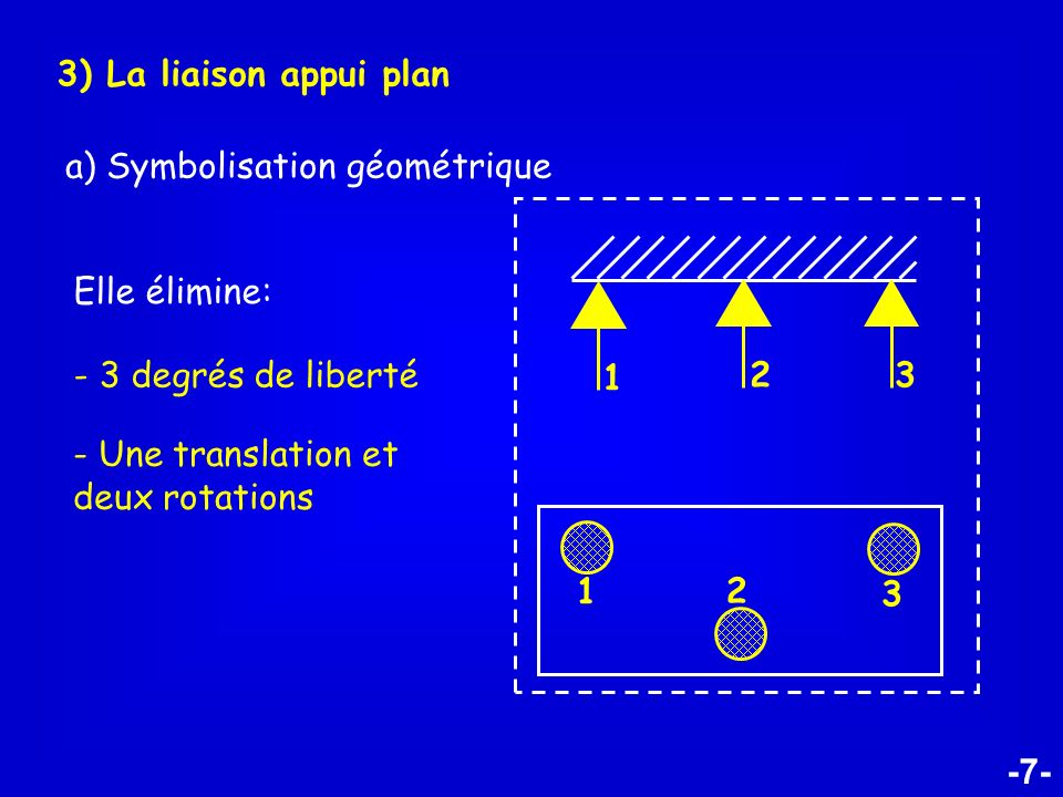3) La liaison appui plana) Symbolisation géométrique. Elle élimine: 1. 3. 2. - 3 degrés de liberté.