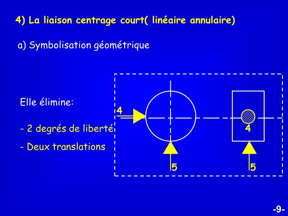 4) La liaison centrage court( linéaire annulaire)