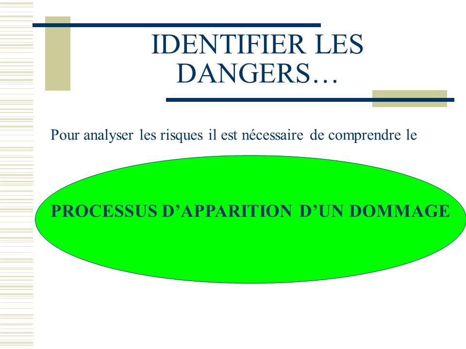 IDENTIFIER LES DANGERS…