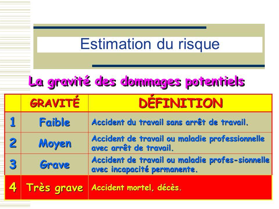 Estimation du risque DÉFINITION 1 2 3