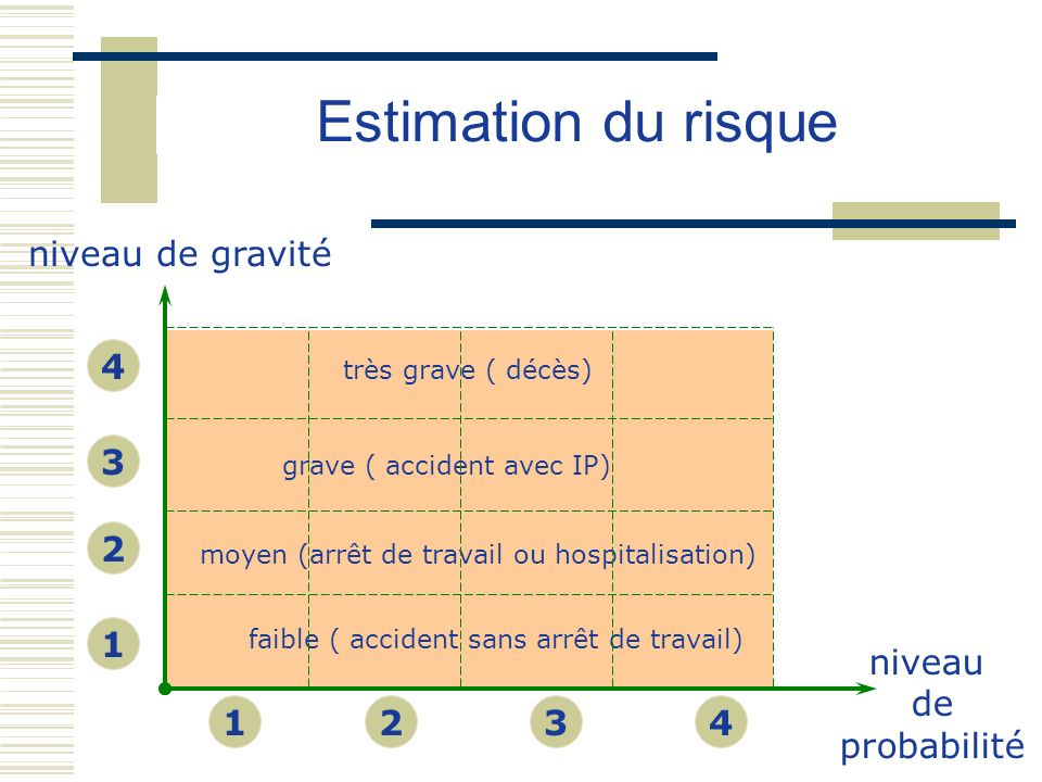 Estimation du risque niveau de gravité 4 3 2 1 niveau de probabilité 1