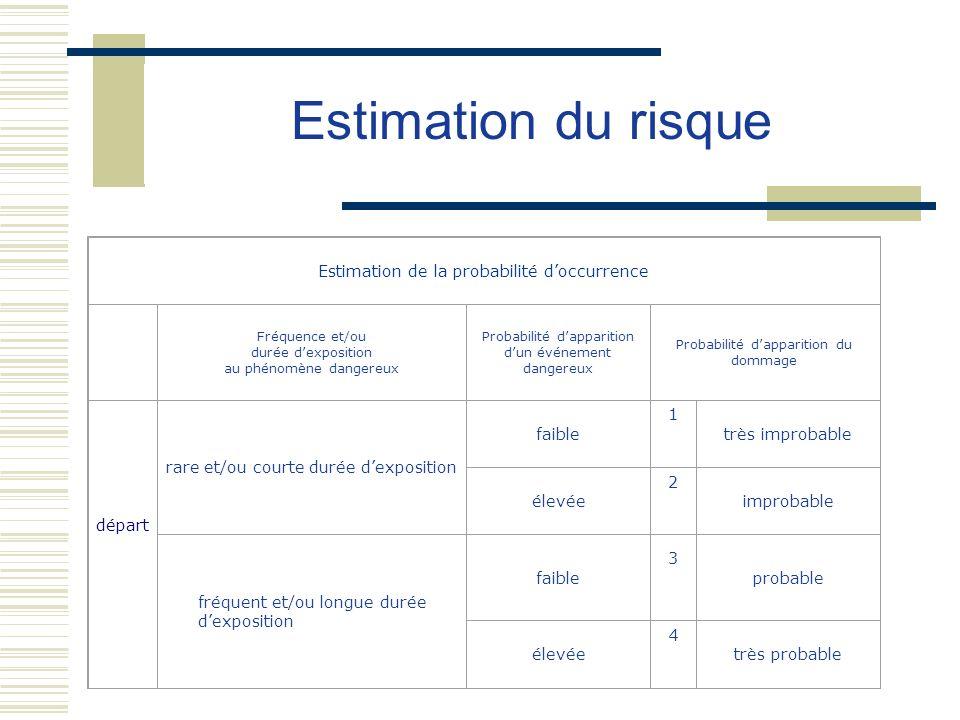 Estimation du risque Estimation de la probabilité d'occurrence départ