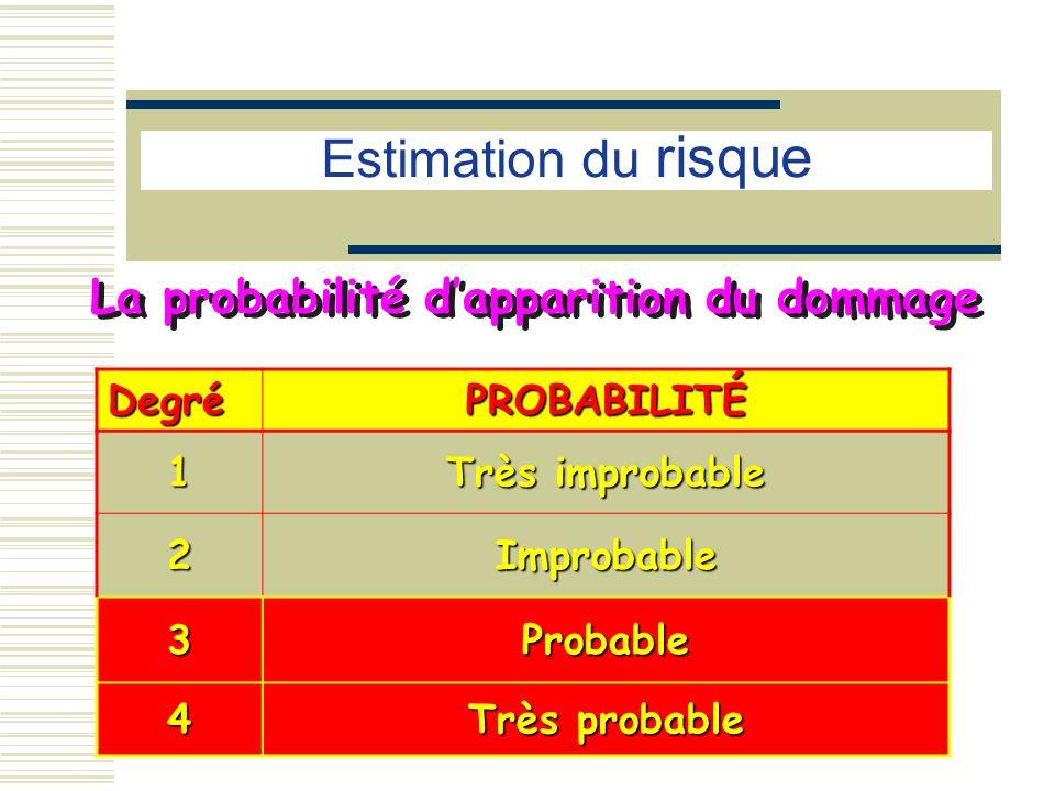 Estimation du risque La probabilité d'apparition du dommage Degré