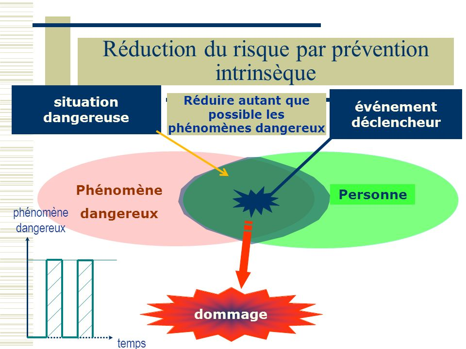 Réduction du risque par prévention intrinsèque