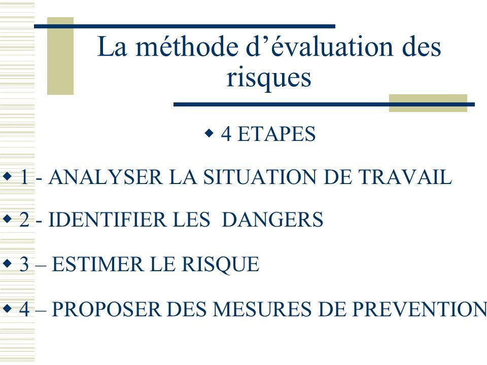 La méthode d'évaluation des risques