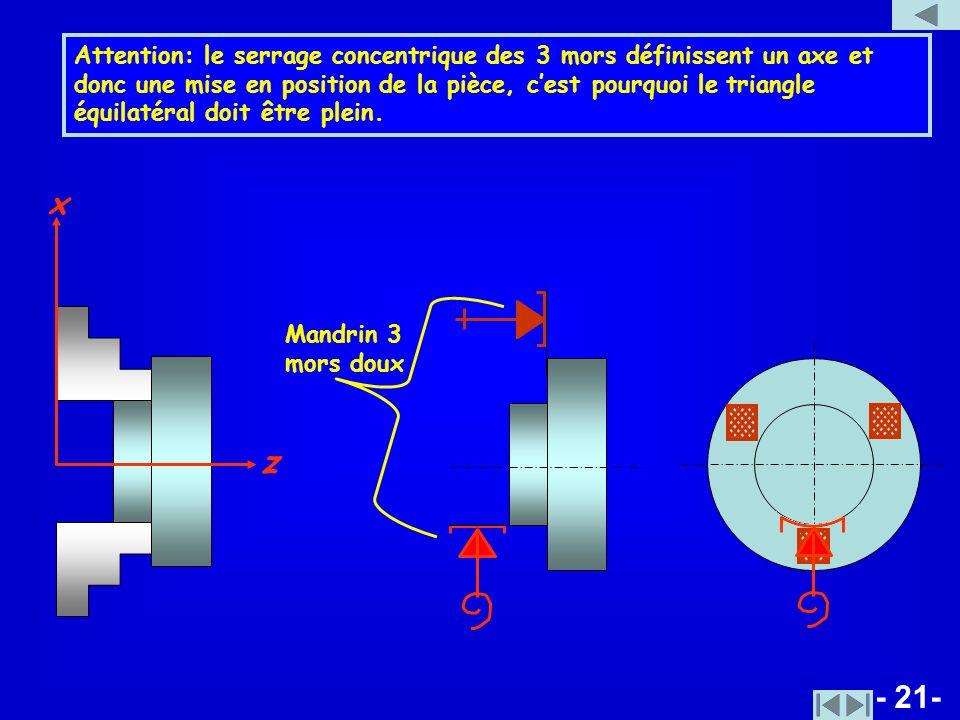 Attention: le serrage concentrique des 3 mors définissent un axe et donc une mise en position de la pièce, c'est pourquoi le triangle équilatéral doit être plein.