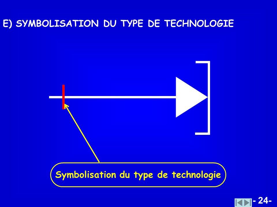 Symbolisation du type de technologie