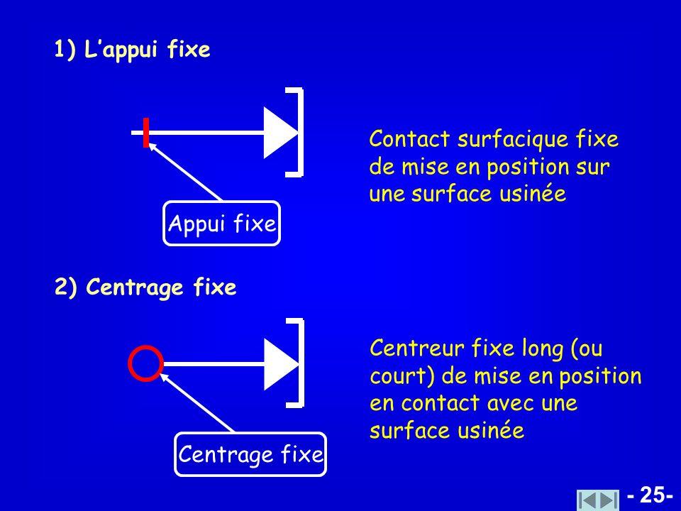 1) L'appui fixe Contact surfacique fixe de mise en position sur une surface usinée. Appui fixe. 2) Centrage fixe.
