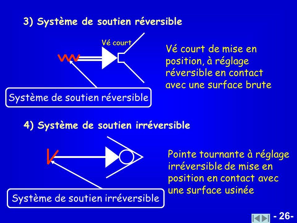 3) Système de soutien réversible