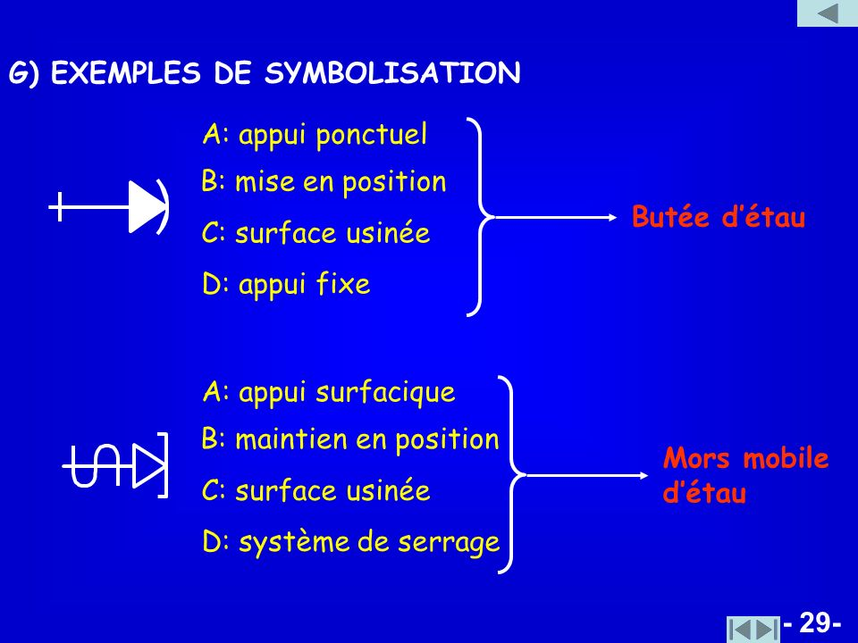 G) EXEMPLES DE SYMBOLISATION