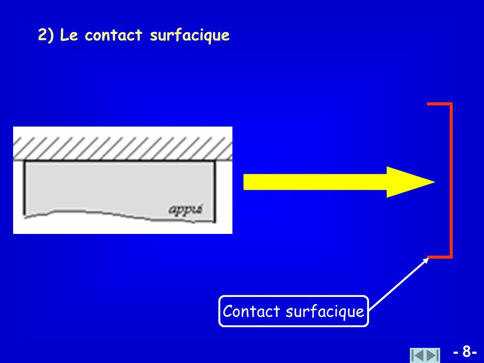 2) Le contact surfacique