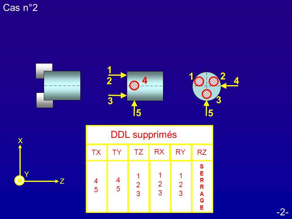 Cas n°2 1 1 2 2 4 4 3 3 5 5 DDL supprimés -2- TX RZ TZ RX RY TY Z X Y