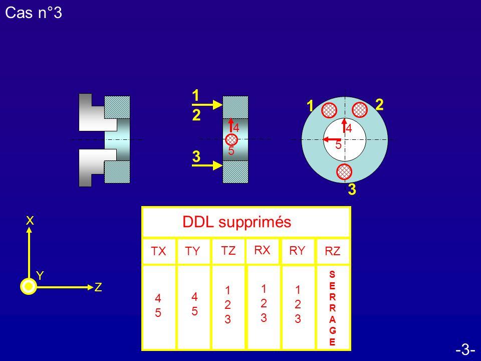 Cas n°3 1 1 2 2 3 3 DDL supprimés -3- 4 4 5 5 TX RZ TZ RX RY TY Z X Y