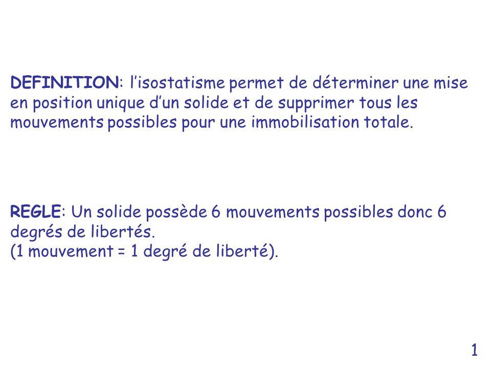 DEFINITION: l'isostatisme permet de déterminer une mise en position unique d'un solide et de supprimer tous les mouvements possibles pour une immobilisation totale.