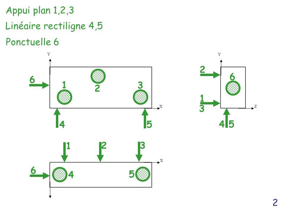Appui plan 1,2,3 Linéaire rectiligne 4,5 Ponctuelle 6 2 2 6 6 1 3 1 3