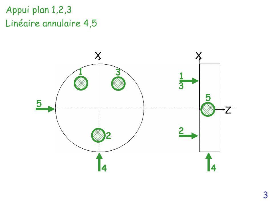 Appui plan 1,2,3 Linéaire annulaire 4,5 X Z 1 3 1 3 5 5 2 2 4 4 3