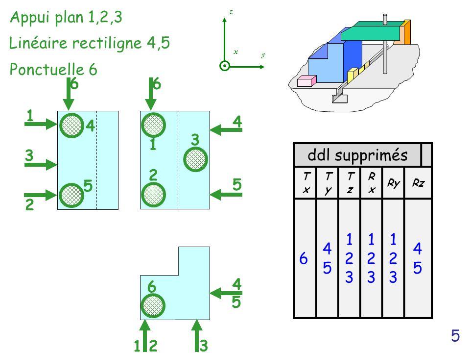 Appui plan 1,2,3 Linéaire rectiligne 4,5 Ponctuelle 6 6 6 1 4 4 1 3 3