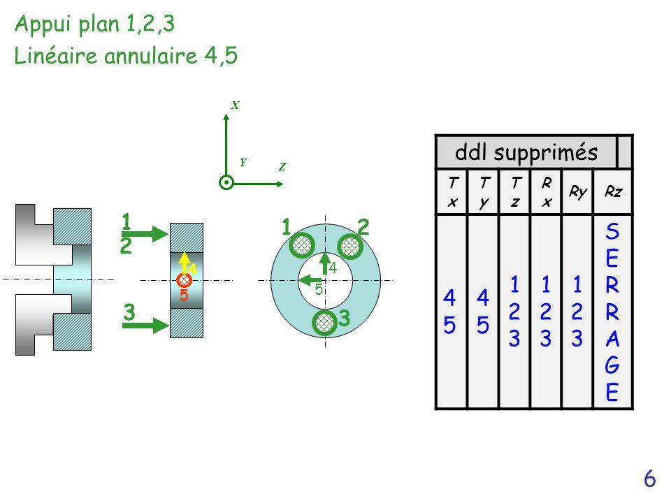 Appui plan 1,2,3 Linéaire annulaire 4,5 ddl supprimés 4 5 45 123 1 2 3