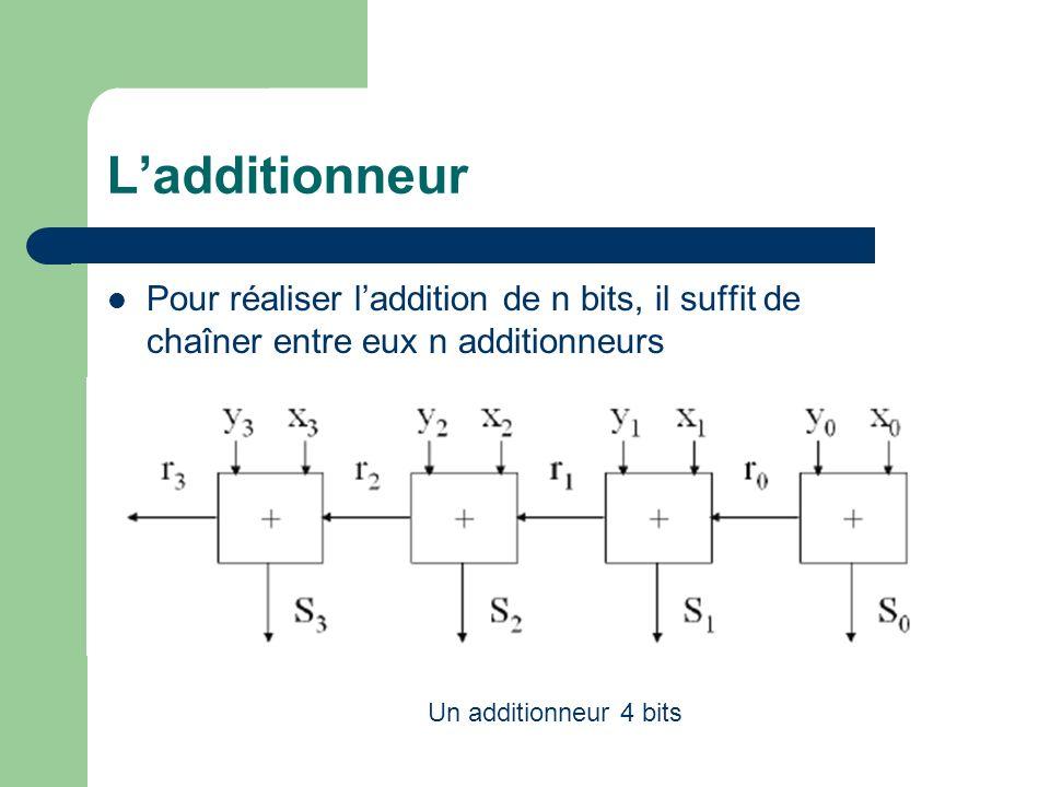 L'additionneur Pour réaliser l'addition de n bits, il suffit de chaîner entre eux n additionneurs.