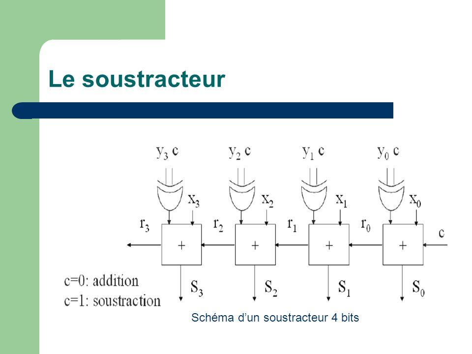 Le soustracteur Schéma d'un soustracteur 4 bits