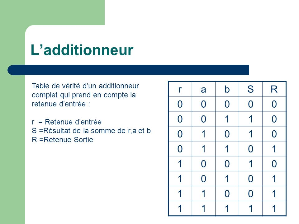 L'additionneur Table de vérité d'un additionneur complet qui prend en compte la retenue d'entrée : r = Retenue d'entrée.