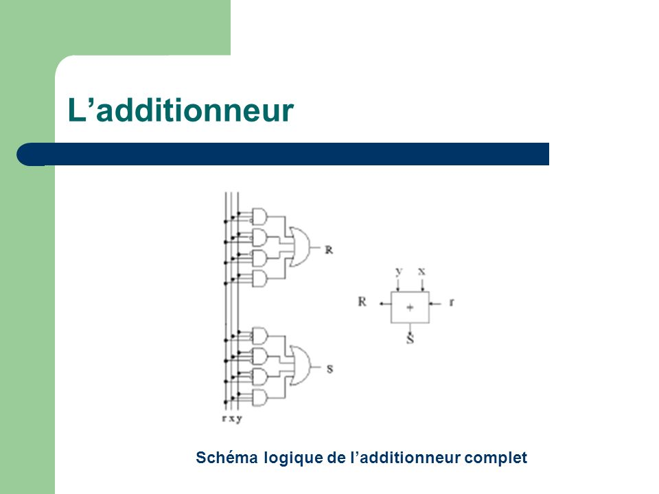L'additionneur Schéma logique de l'additionneur complet