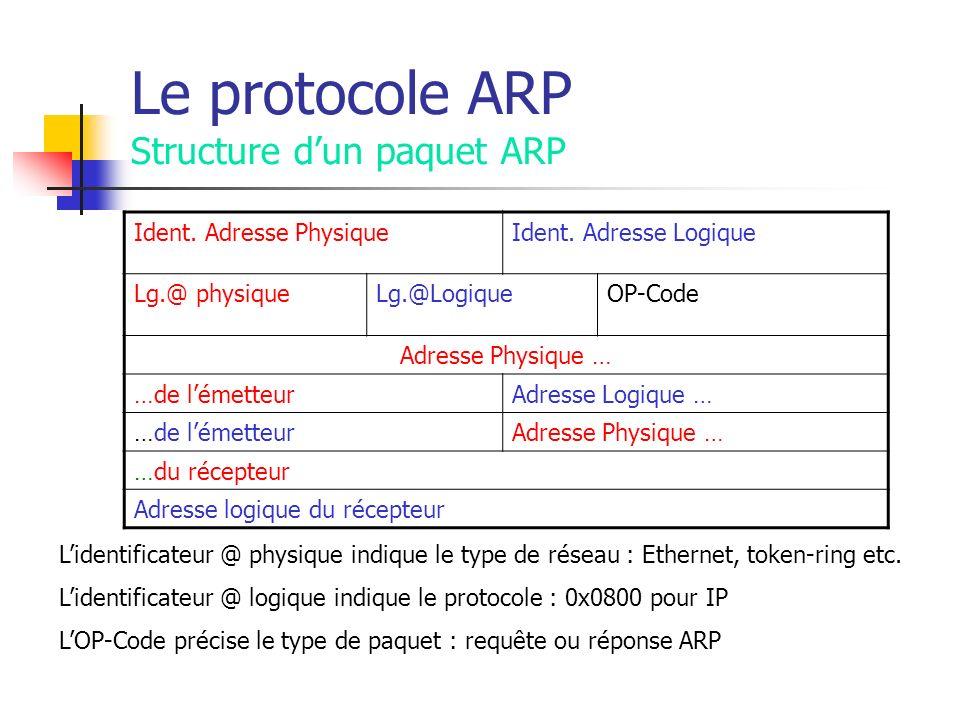 Le protocole ARP Structure d'un paquet ARP