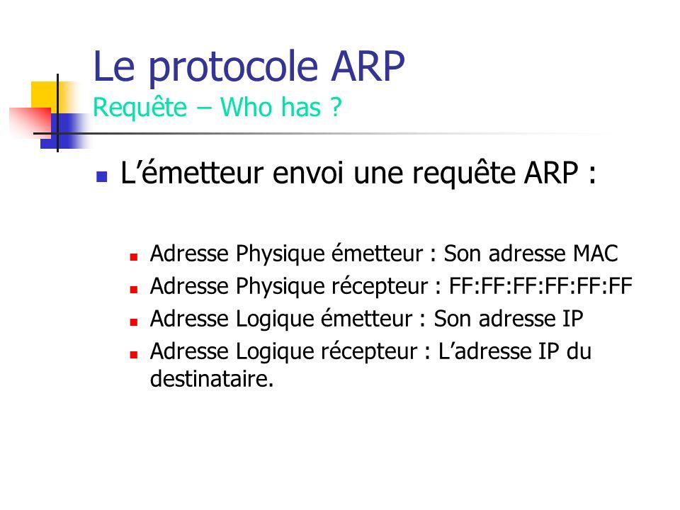 Le protocole ARP Requête – Who has