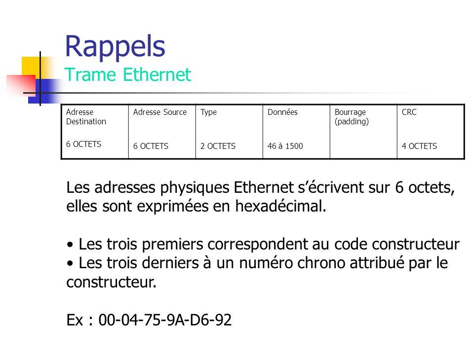 Rappels Trame Ethernet