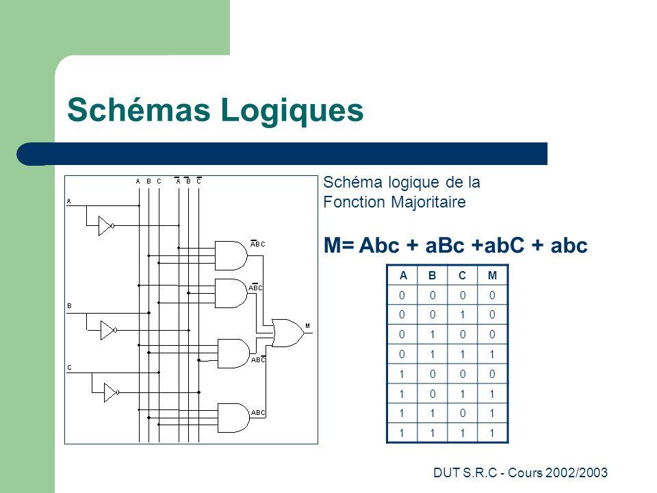 Schémas Logiques M= Abc + aBc +abC + abc Schéma logique de la