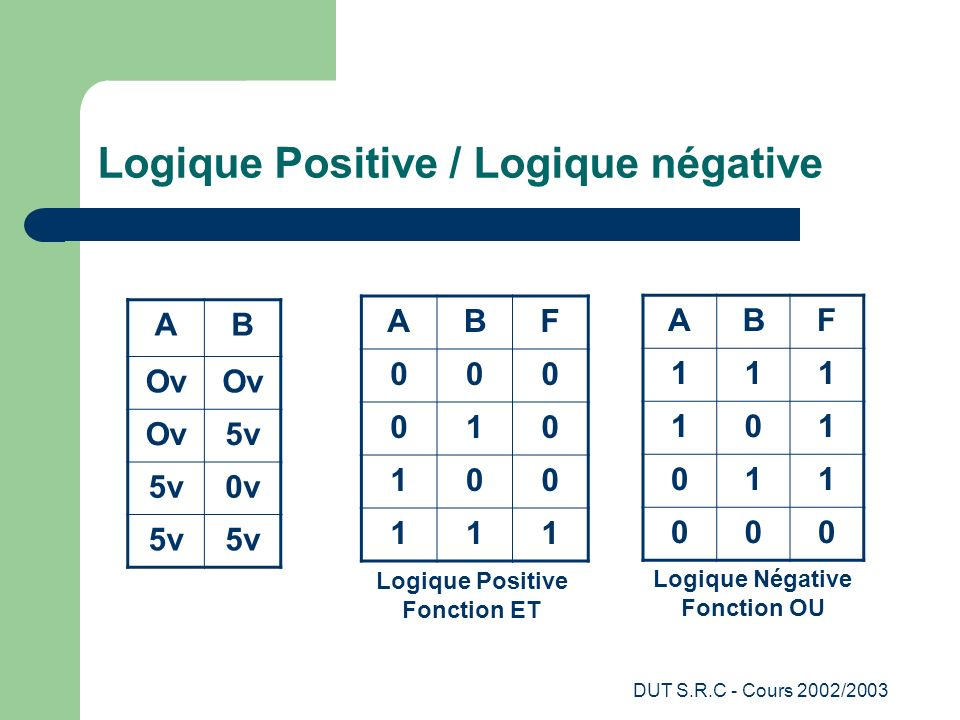 Logique Positive / Logique négative