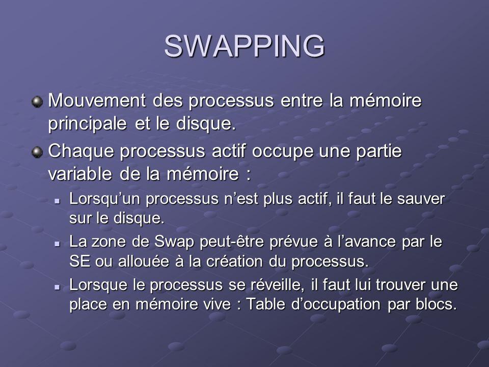 SWAPPING Mouvement des processus entre la mémoire principale et le disque. Chaque processus actif occupe une partie variable de la mémoire :