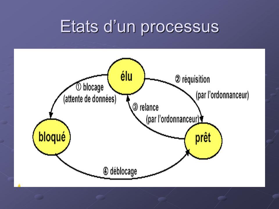 Etats d'un processus
