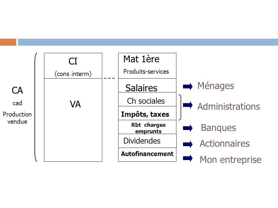 Mat 1ère CI Ménages Salaires CA VA Administrations Banques
